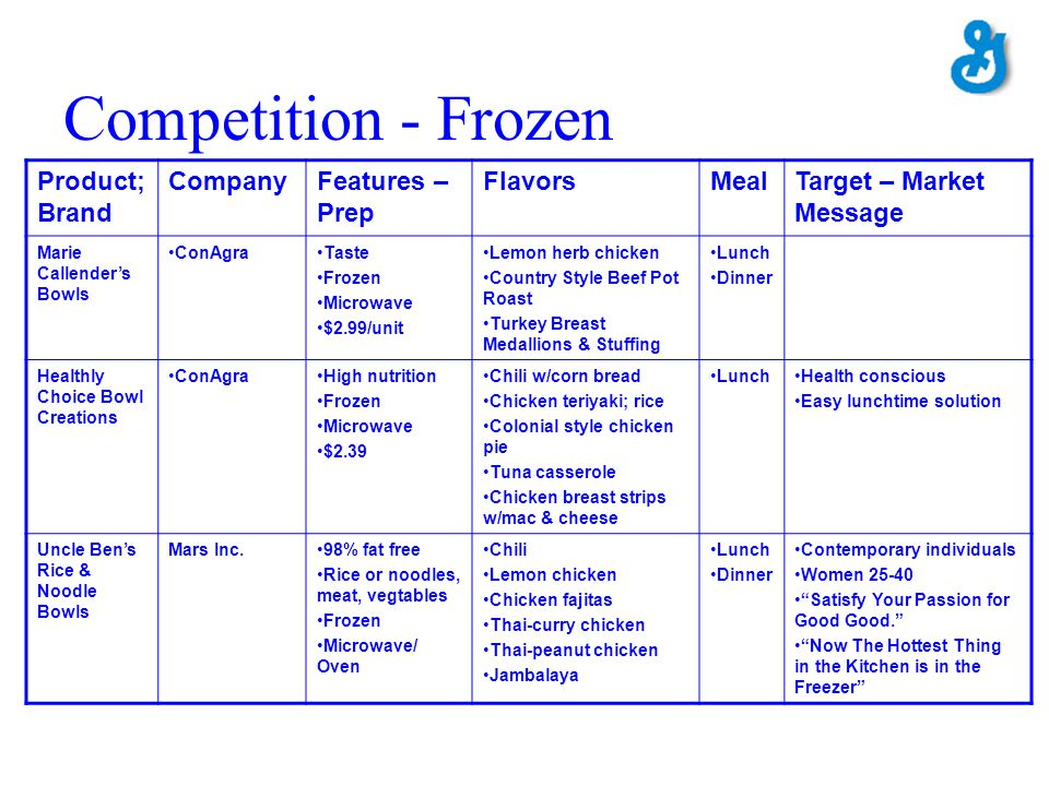 Competition - Frozen Product; Brand CompanyFeatures – Prep FlavorsMealTarget – Market Message Marie Callenders Bowls ConAgraTaste Frozen Microwave $2.99/unit Lemon herb chicken Country Style Beef Pot Roast Turkey Breast Medallions & Stuffing Lunch Dinner Healthly Choice Bowl Creations ConAgraHigh nutrition Frozen Microwave $2.39 Chili w/corn bread Chicken teriyaki; rice Colonial style chicken pie Tuna casserole Chicken breast strips w/mac & cheese LunchHealth conscious Easy lunchtime solution Uncle Bens Rice & Noodle Bowls Mars Inc.98% fat free Rice or noodles, meat, vegtables Frozen Microwave/ Oven Chili Lemon chicken Chicken fajitas Thai-curry chicken Thai-peanut chicken Jambalaya Lunch Dinner Contemporary individuals Women 25-40 Satisfy Your Passion for Good Good.