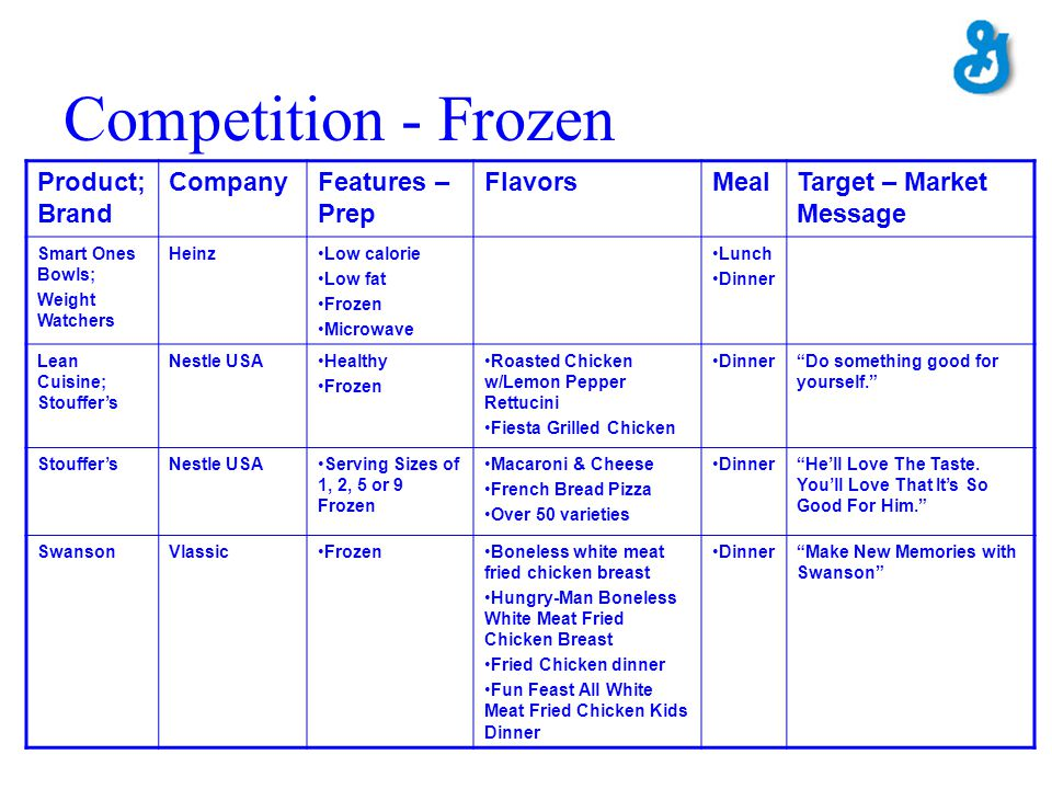 Competition - Frozen Product; Brand CompanyFeatures – Prep FlavorsMealTarget – Market Message Smart Ones Bowls; Weight Watchers HeinzLow calorie Low f