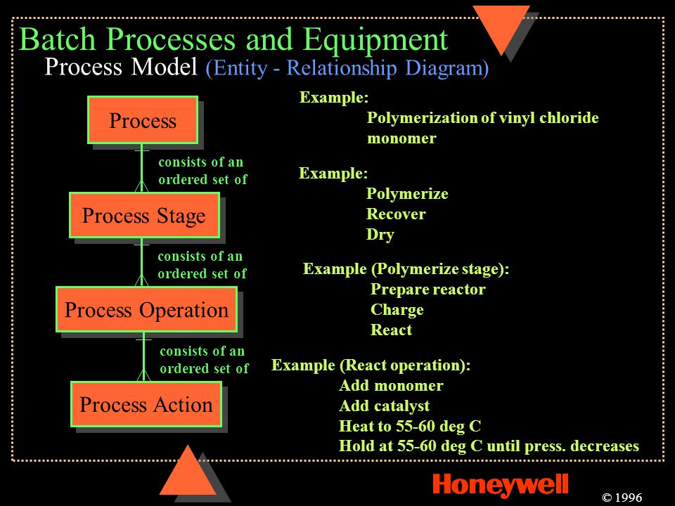 Batch Processes and Equipment Process Process Model (Entity - Relationship Diagram) Process Stage consists of an ordered set of Example: Polymerizatio