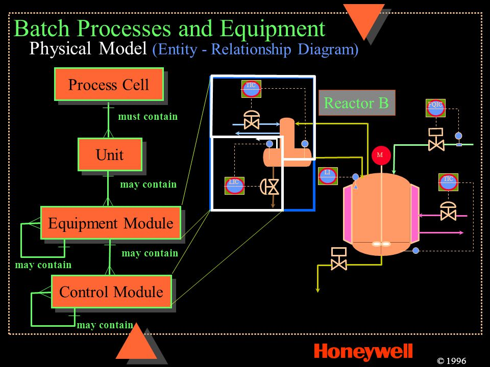 Batch Processes and Equipment Physical Model (Entity - Relationship Diagram) Unit must contain Equipment Module may contain Control Module may contain
