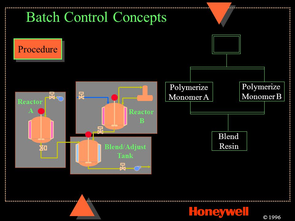 Batch Control Concepts Procedure © 1996 Reactor B Blend/Adjust Tank Reactor A Blend Resin Polymerize Monomer A Polymerize Monomer B