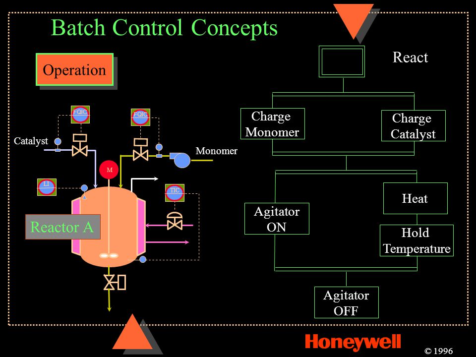 Batch Control Concepts Operation © 1996 Catalyst M TIC LI FQIC Reactor A FQIC Monomer React Charge Monomer Charge Catalyst Agitator ON Heat Hold Tempe