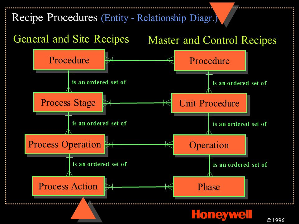 Recipe Procedures (Entity - Relationship Diagr.) © 1996 Procedure Process Stage is an ordered set of Process Operation Process Action Procedure Unit P