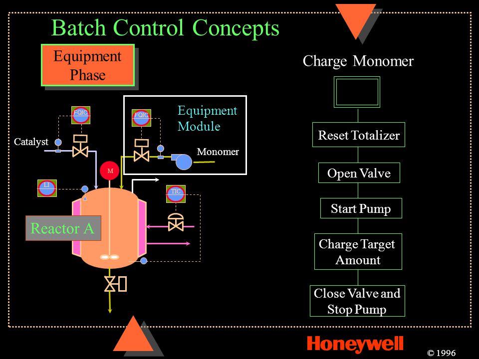 Batch Control Concepts Equipment Phase Equipment Phase © 1996 M TIC LI Reactor A FQIC Catalyst Equipment Module Charge Monomer Reset Totalizer Open Va