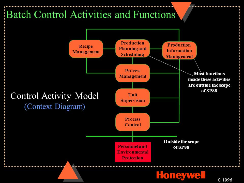 Batch Control Activities and Functions © 1996 Outside the scope of SP88 Recipe Management Production Planning and Scheduling Production Information Ma
