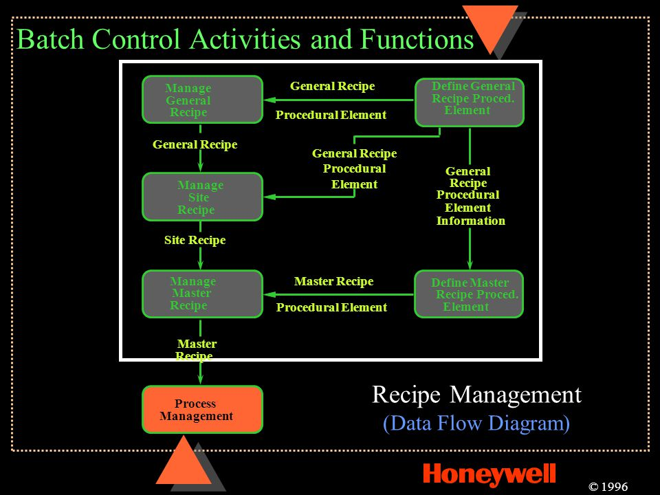 Batch Control Activities and Functions © 1996 Recipe Management (Data Flow Diagram) Manage General Recipe Manage Site Recipe General Recipe Manage Mas
