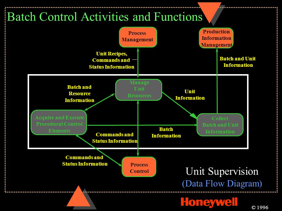 Batch Control Activities and Functions © 1996 Collect Batch and Unit Information Acquire and Execute Procedural Control Elements Manage Unit Resources