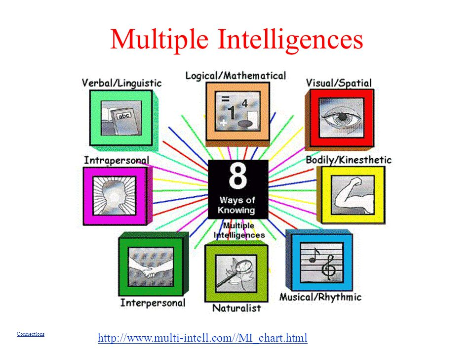 Multiple Intelligences Connections http://www.multi-intell.com//MI_chart.html