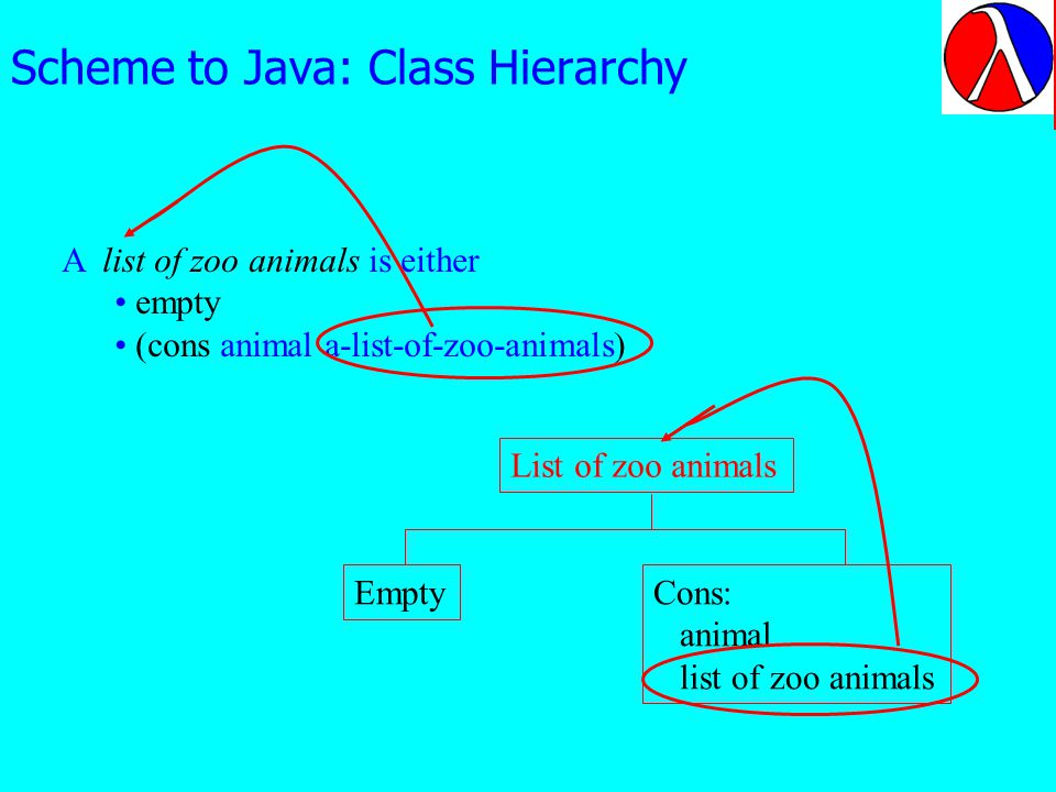 Scheme to Java: Class Hierarchy A list of zoo animals is either empty (cons animal a-list-of-zoo-animals) List of zoo animals EmptyCons: animal list of zoo animals Class definitions in the two cases are extremely similar