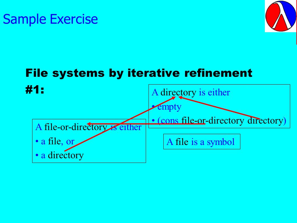 Sample Exercise File systems by iterative refinement #1: A file is a symbol A file-or-directory is either a file, or a directory A directory is either empty (cons file-or-directory directory) Notice the pattern of references: the classes of data are mutually referential