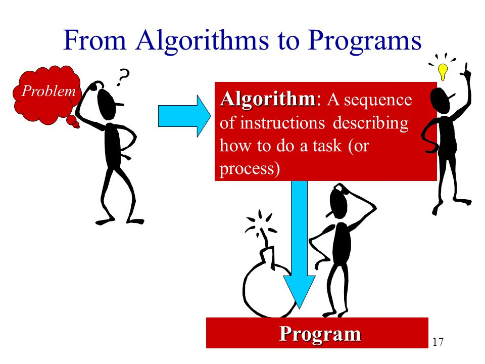 17 From Algorithms to Programs Problem Program Program Algorithm Algorithm: A sequence of instructions describing how to do a task (or process)
