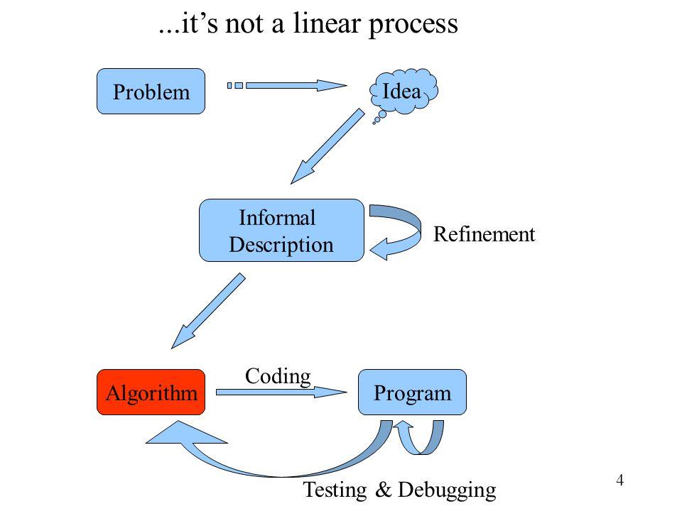 4 Problem Idea AlgorithmProgram Informal Description Refinement Coding Testing & Debugging...its not a linear process