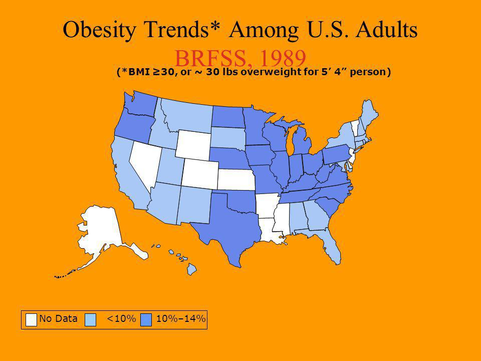 Obesity Trends* Among U.S.