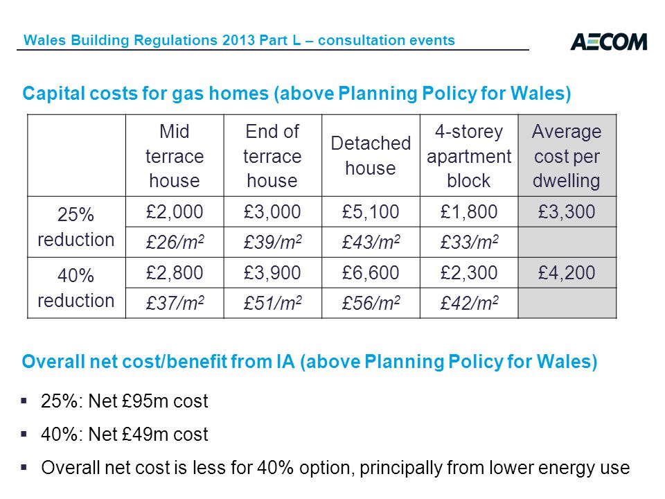 Wales Building Regulations 2013 Part L – consultation events Capital costs for gas homes (above Planning Policy for Wales) Mid terrace house End of terrace house Detached house 4-storey apartment block Average cost per dwelling 25% reduction £2,000£3,000£5,100£1,800£3,300 £26/m 2 £39/m 2 £43/m 2 £33/m 2 40% reduction £2,800£3,900£6,600£2,300£4,200 £37/m 2 £51/m 2 £56/m 2 £42/m 2 Overall net cost/benefit from IA (above Planning Policy for Wales) 25%: Net £95m cost 40%: Net £49m cost Overall net cost is less for 40% option, principally from lower energy use