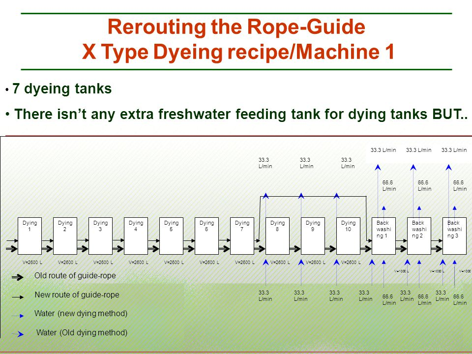 Rerouting the Rope-Guide X Type Dyeing recipe/Machine 1 V=2600 L V=1000 L Dying 1 Dying 2 Dying 3 Dying 4 Dying 5 Dying 6 Dying 7 Dying 8 Dying 9 Dyin