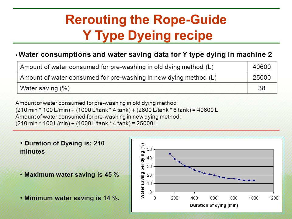 Rerouting the Rope-Guide Y Type Dyeing recipe Water consumptions and water saving data for Y type dying in machine 2 Amount of water consumed for pre-