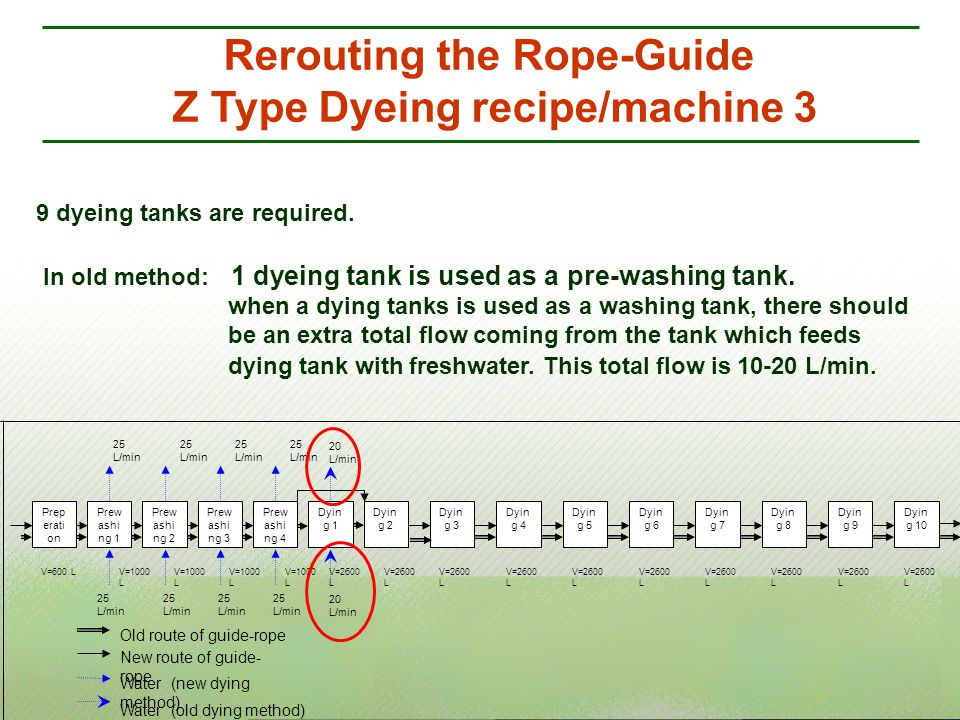 Rerouting the Rope-Guide Z Type Dyeing recipe/machine 3 Dyin g 2 Dyin g 3 Dyin g 4 Dyin g 5 Dyin g 6 Dyin g 7 Prew ashi ng 4 Prew ashi ng 3 25 L/min Prep erati on Prew ashi ng 1 Prew ashi ng 2 25 L/min Dyin g 8 Dyin g 9 Dyin g 10 Dyin g 1 25 L/min 20 L/min V=600 LV=1000 L V=2600 L New route of guide- rope Water (new dying method) Old route of guide-rope Water (old dying method) 9 dyeing tanks are required.
