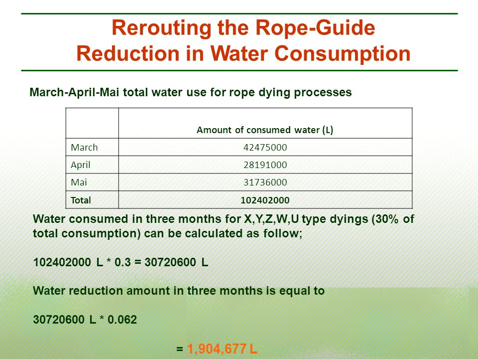 March-April-Mai total water use for rope dying processes Amount of consumed water (L) March42475000 April28191000 Mai31736000 Total102402000 Rerouting