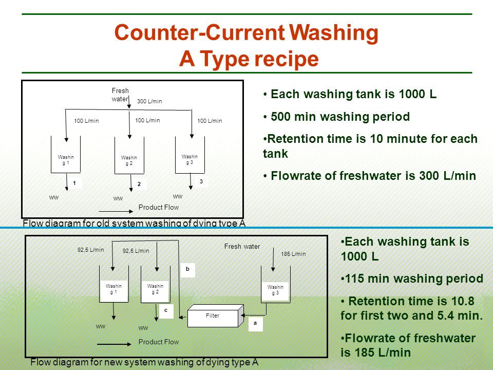 Counter-Current Washing A Type recipe Product Flow Fresh water ww Washin g 2 Washin g 1 Washin g 3 ww 300 L/min 100 L/min 2 3 Product Flow Fresh water