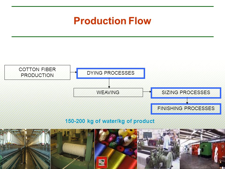 Production Flow COTTON FIBER PRODUCTION DYING PROCESSES WEAVING FINISHING PROCESSES 150-200 kg of water/kg of product SIZING PROCESSES