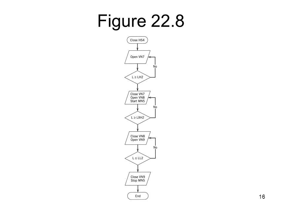 16 Figure 22.8