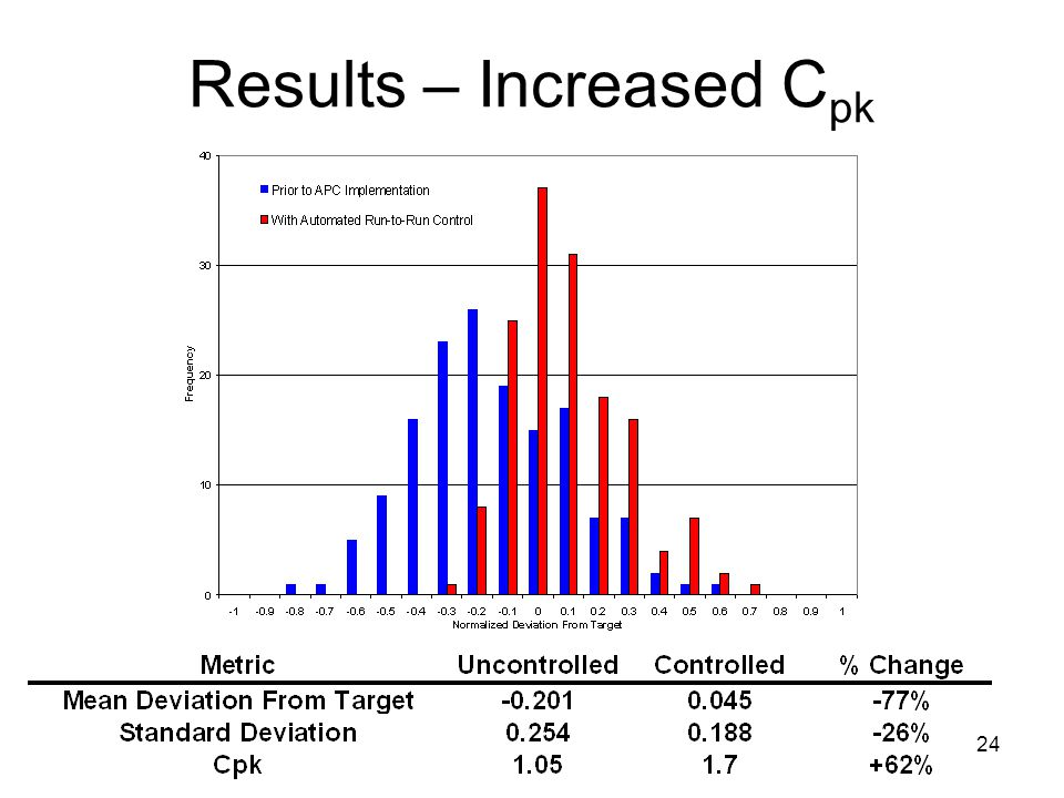 24 Results – Increased C pk
