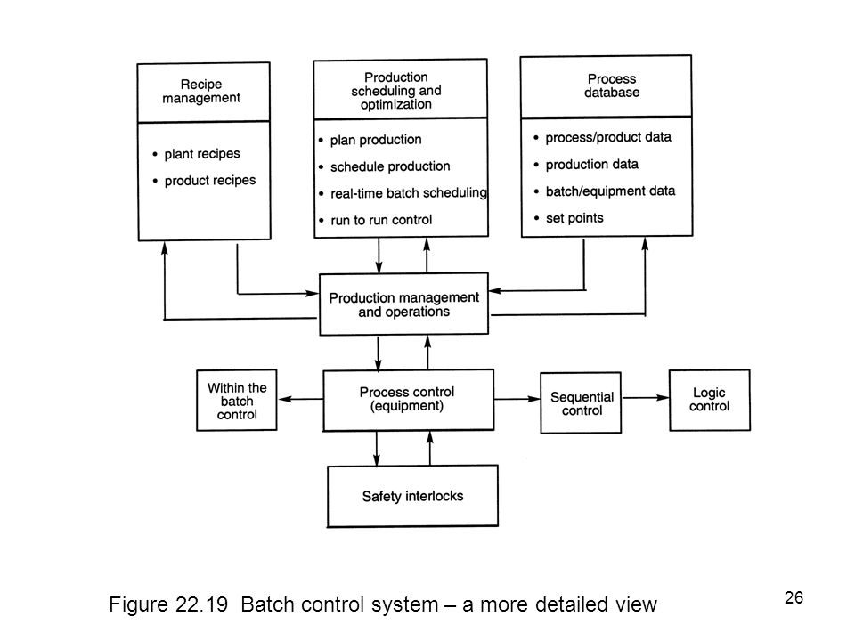 26 Figure 22.19 Batch control system – a more detailed view