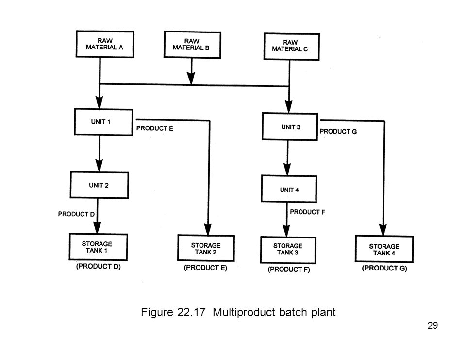 29 Figure 22.17 Multiproduct batch plant
