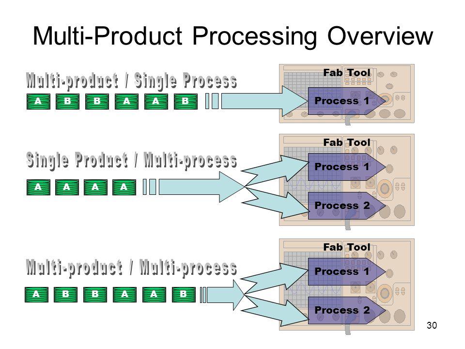 30 Multi-Product Processing Overview Fab Tool Process 2 Fab Tool Process 1 Process 2 Fab Tool Process 1 ABBB AAAA AA ABBBAA