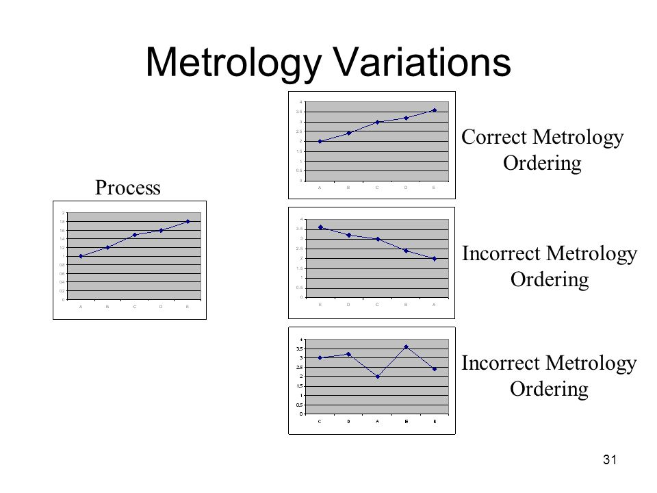 31 Metrology Variations Process Correct Metrology Ordering Incorrect Metrology Ordering Incorrect Metrology Ordering