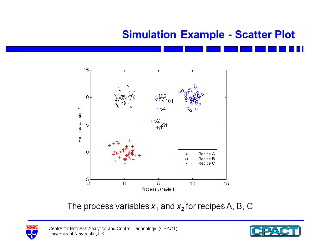 Simulation Example - Scatter Plot The process variables x 1 and x 2 for recipes A, B, C