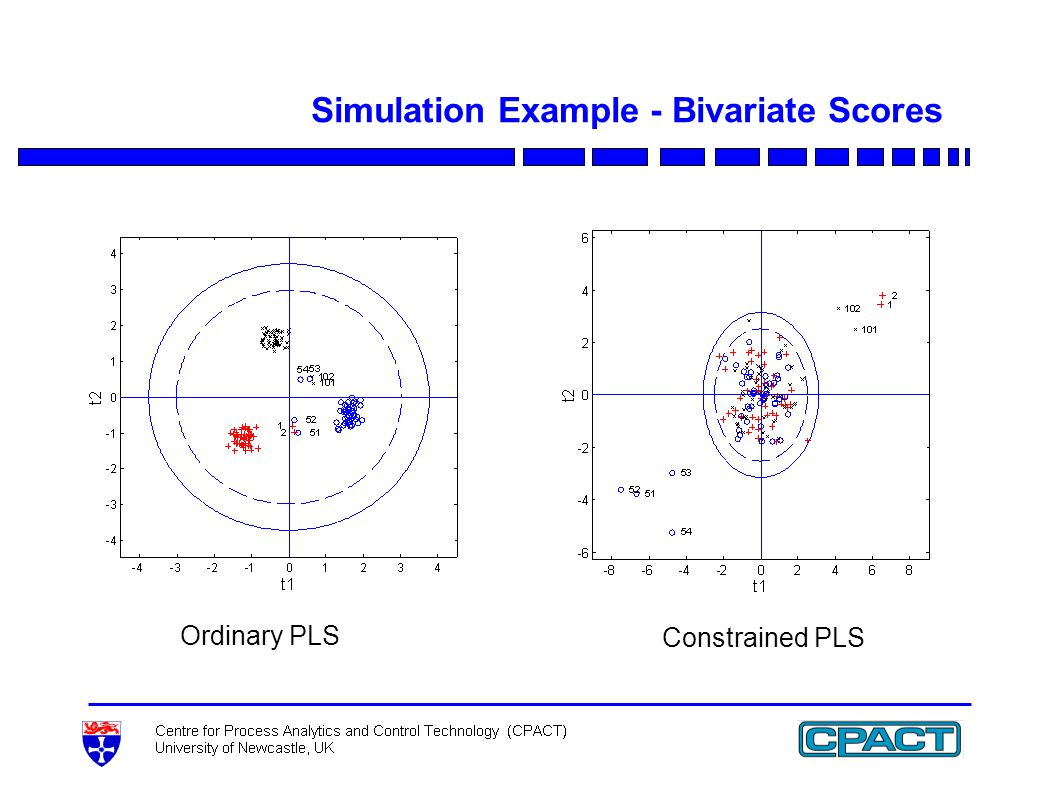 Simulation Example - Bivariate Scores Ordinary PLS Constrained PLS