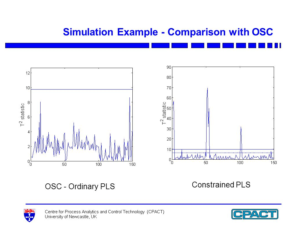 Simulation Example - Comparison with OSC OSC - Ordinary PLS Constrained PLS