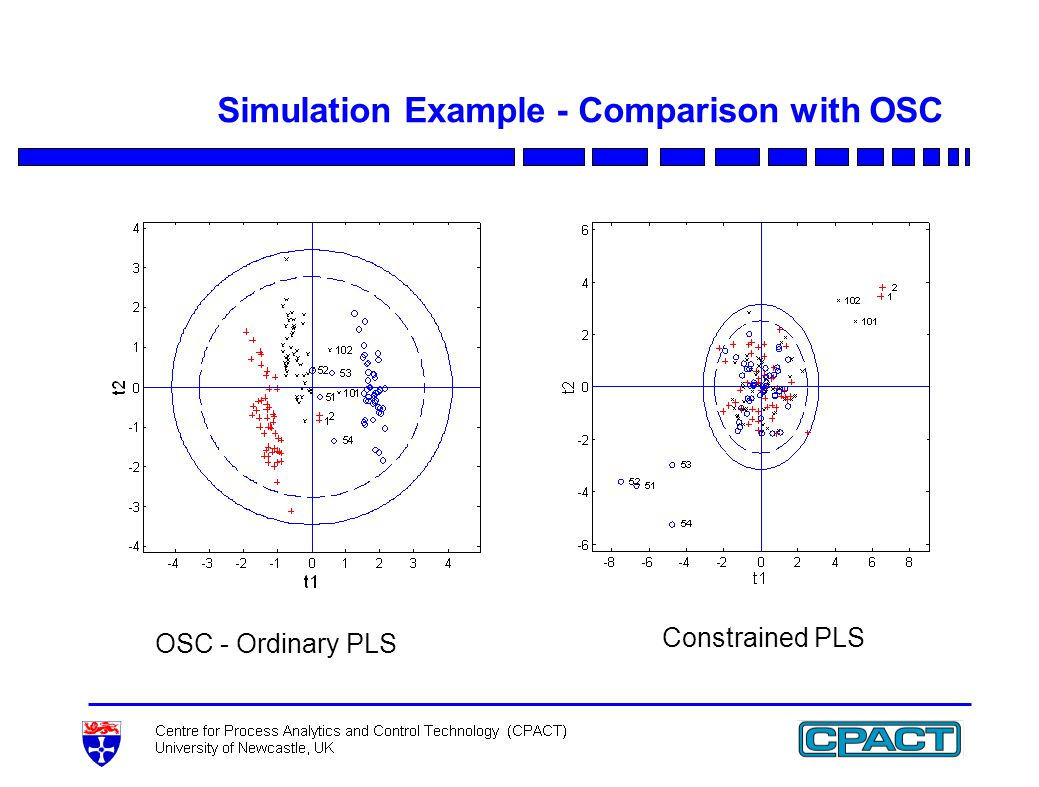 Simulation Example - Comparison with OSC Constrained PLS OSC - Ordinary PLS