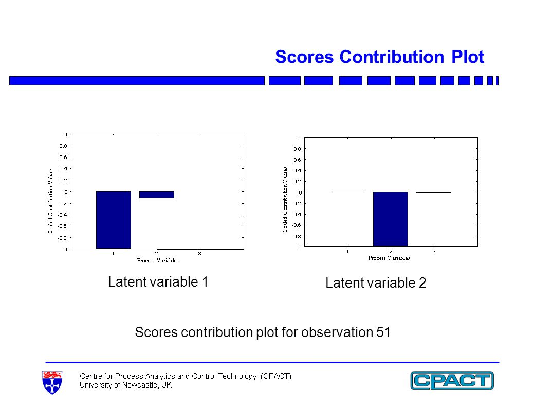 Scores Contribution Plot Scores contribution plot for observation 51 Latent variable 1 Latent variable 2