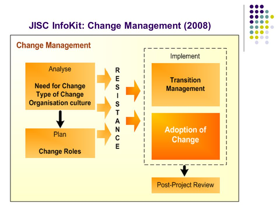 JISC InfoKit: Change Management (2008)
