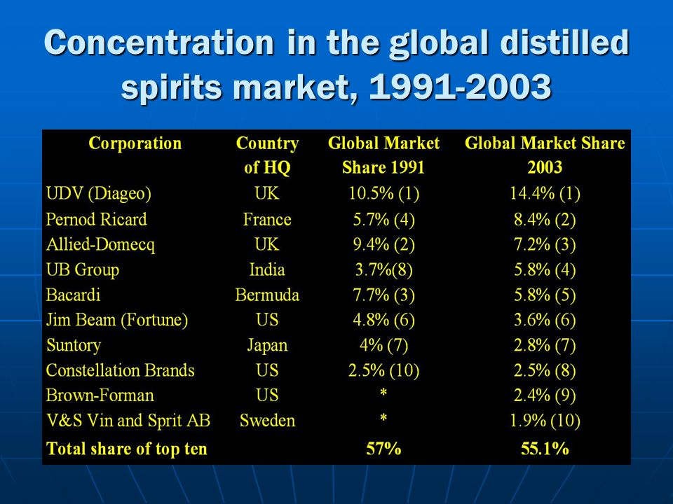 Concentration in the global distilled spirits market, 1991-2003