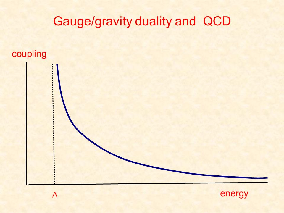 coupling energy Gauge/gravity duality and QCD