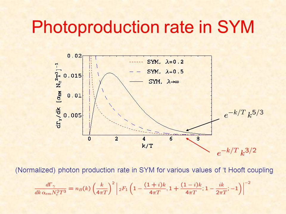 Photoproduction rate in SYM (Normalized) photon production rate in SYM for various values of t Hooft coupling
