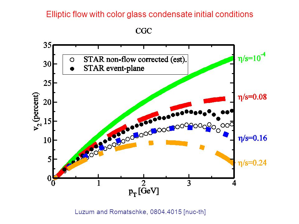 Luzum and Romatschke, 0804.4015 [nuc-th] Elliptic flow with color glass condensate initial conditions
