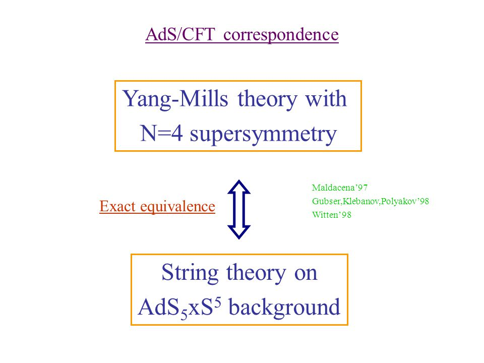 AdS/CFT correspondence Yang-Mills theory with N=4 supersymmetry String theory on AdS 5 xS 5 background Maldacena97 Gubser,Klebanov,Polyakov98 Witten98