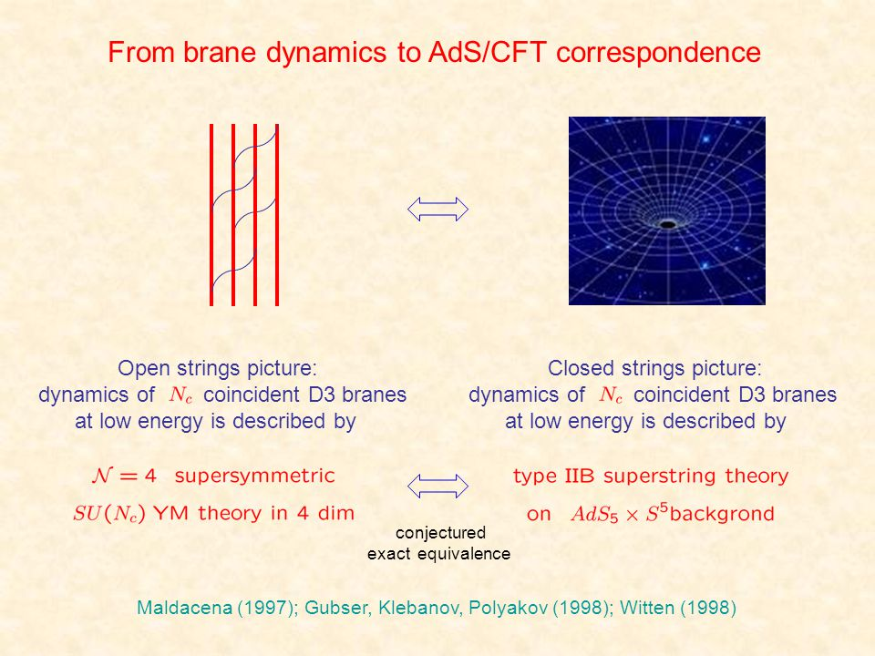 From brane dynamics to AdS/CFT correspondence Open strings picture: dynamics of coincident D3 branes at low energy is described by Closed strings pict