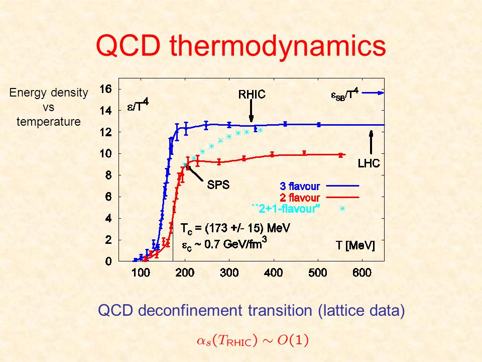QCD thermodynamics QCD deconfinement transition (lattice data) Energy density vs temperature
