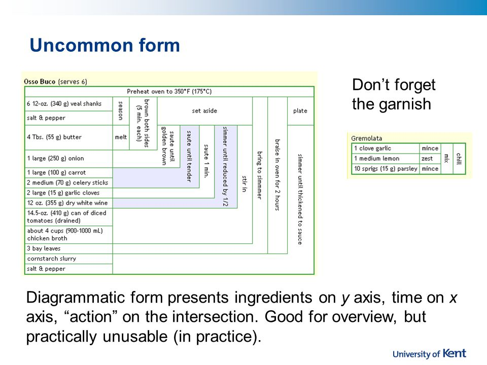 Uncommon form Diagrammatic form presents ingredients on y axis, time on x axis, action on the intersection.