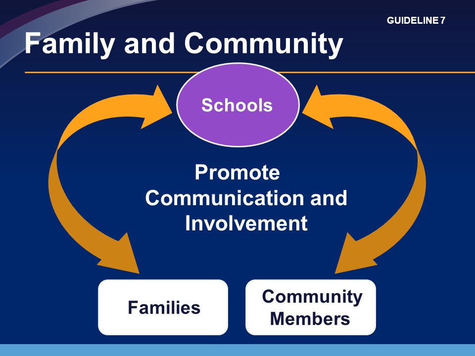 Promote Communication and Involvement Schools Families Community Members Family and Community GUIDELINE 7