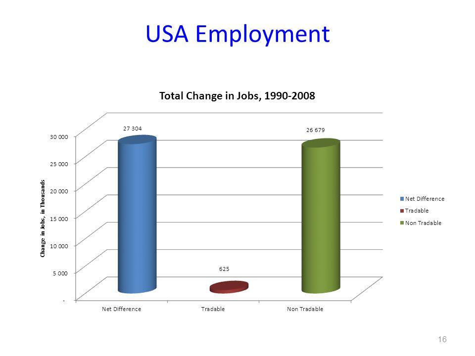USA Employment 16