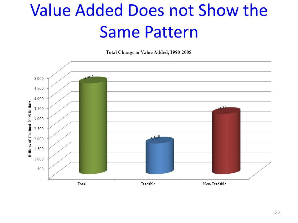 Value Added Does not Show the Same Pattern 22