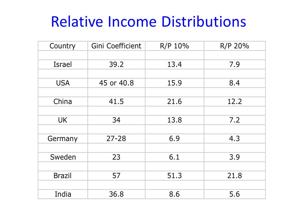 Relative Income Distributions