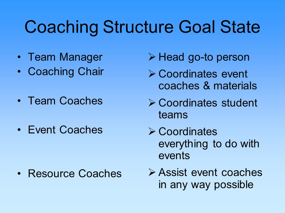 Coaching Structure Goal State Team Manager Coaching Chair Team Coaches Event Coaches Resource Coaches Head go-to person Coordinates event coaches & materials Coordinates student teams Coordinates everything to do with events Assist event coaches in any way possible