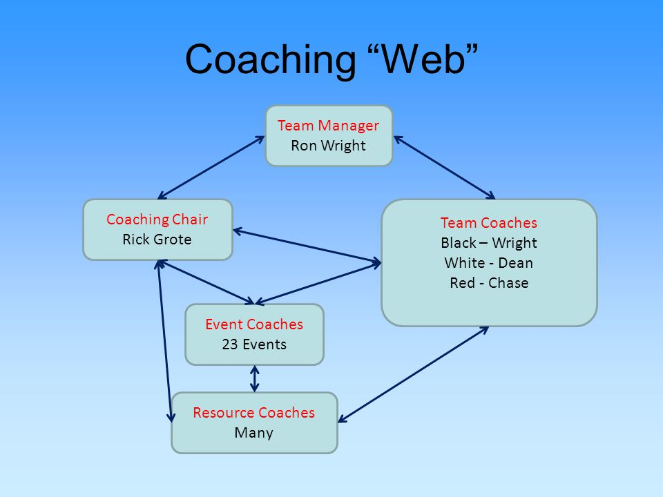 Coaching Web Event Coaches 23 Events Resource Coaches Many Coaching Chair Rick Grote Team Coaches Black – Wright White - Dean Red - Chase Team Manager Ron Wright